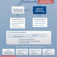 Interior Design Career Paths Top Interior Designer Career